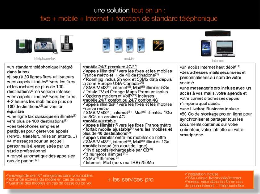 Solupro pme t l phonie fixe voip pro - Orange optimale pro office ...